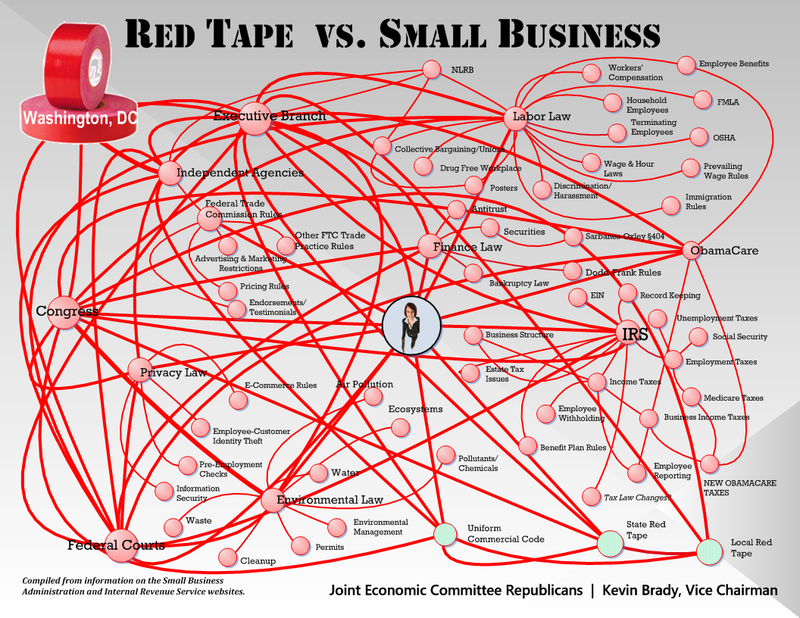 Red-Tape-vs-Small-Business-Chart