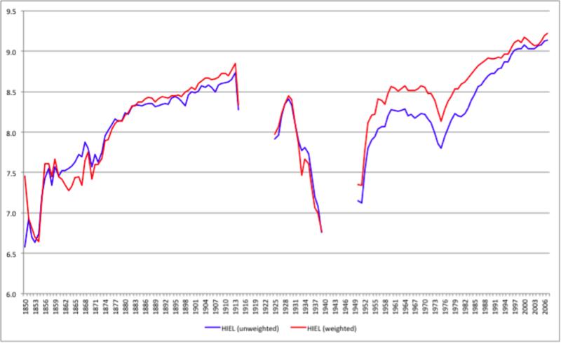 HistoricalIndexOfEconomic Feedom