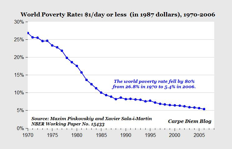 RedStateEclectic Of Worlds Worst Poverty Eradicated In Less - Where is poverty the worst in the world