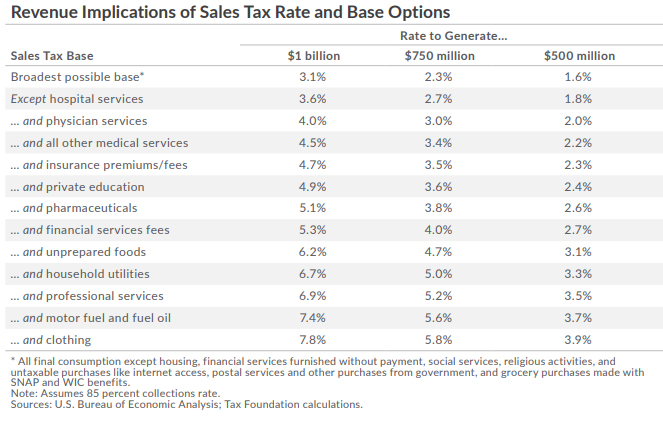 Alaska Sales Tax Options