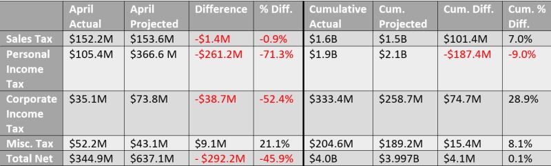 April revenue table